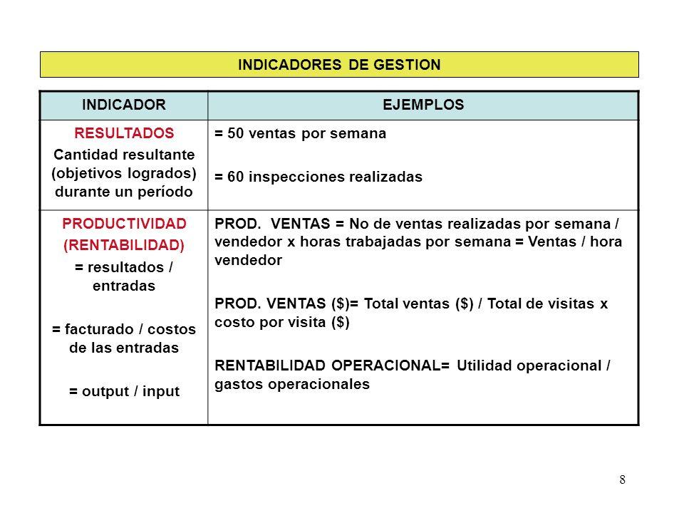 INDICADORES DE GESTION INDICADOR EJEMPLOS RESULTADOS