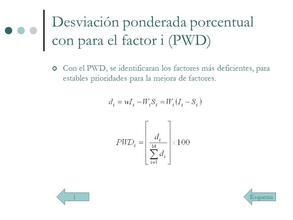 Desviación ponderada porcentual con para el factor i (PWD)