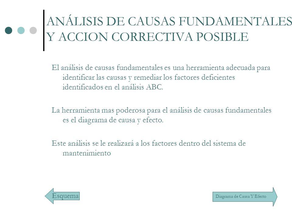 ANÁLISIS DE CAUSAS FUNDAMENTALES Y ACCION CORRECTIVA POSIBLE
