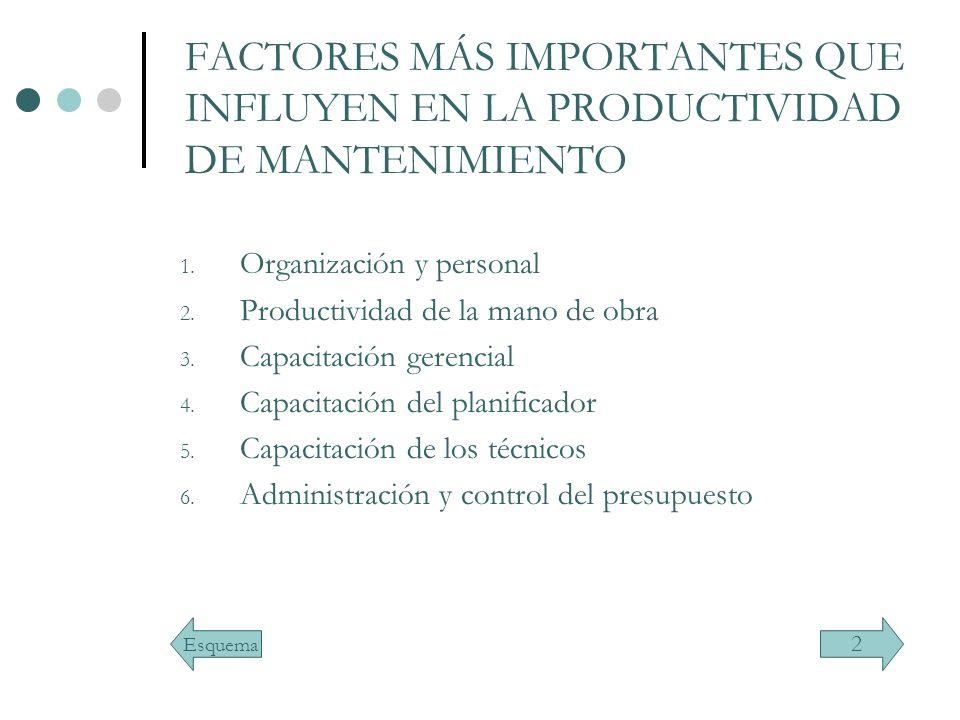 FACTORES MÁS IMPORTANTES QUE INFLUYEN EN LA PRODUCTIVIDAD DE MANTENIMIENTO