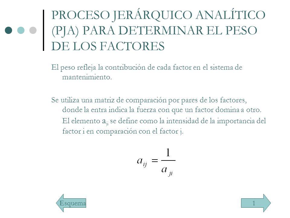 PROCESO JERÁRQUICO ANALÍTICO (PJA) PARA DETERMINAR EL PESO DE LOS FACTORES