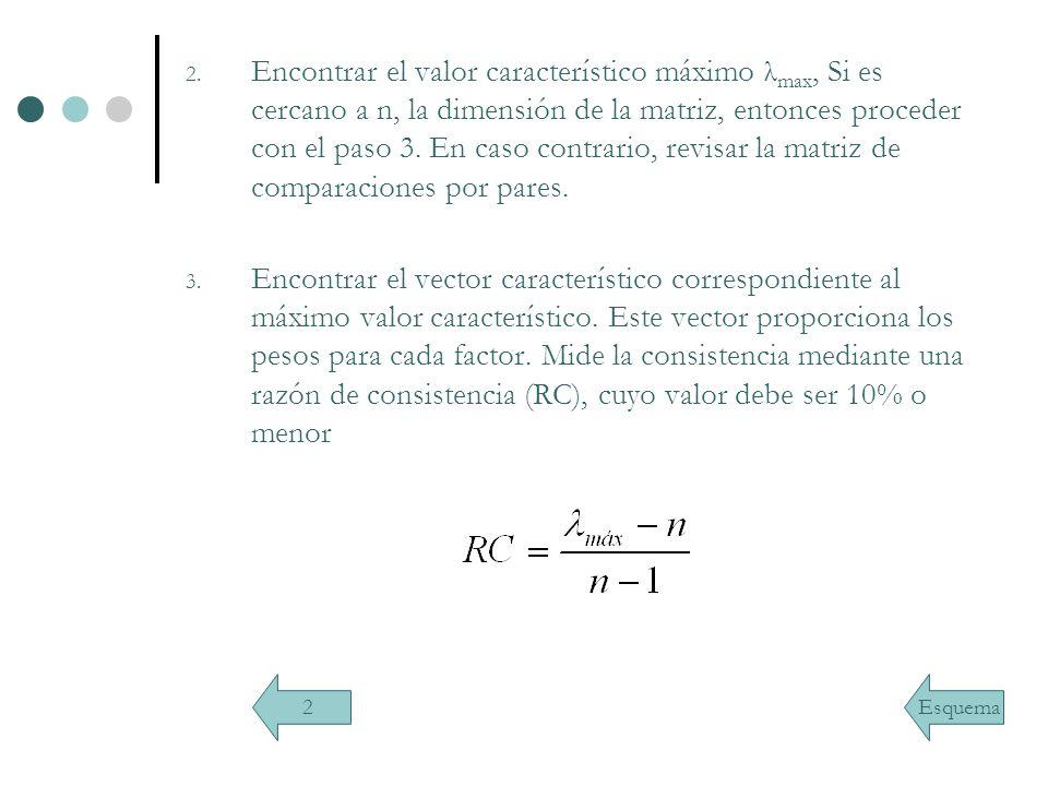 Encontrar el valor característico máximo λmax, Si es cercano a n, la dimensión de la matriz, entonces proceder con el paso 3. En caso contrario, revisar la matriz de comparaciones por pares.