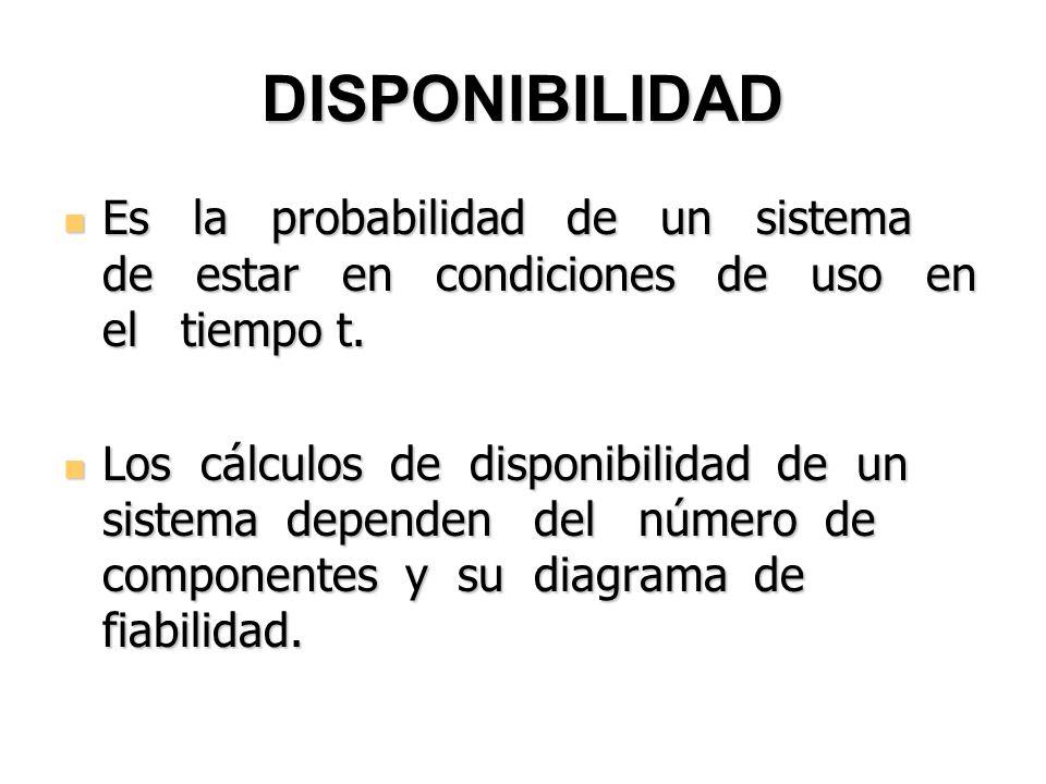 DISPONIBILIDAD Es la probabilidad de un sistema de estar en condiciones de uso en el tiempo t.