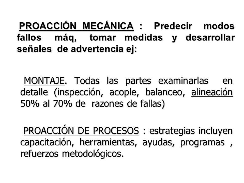 PROACCIÓN MECÁNICA : Predecir modos fallos máq, tomar medidas y desarrollar señales de advertencia ej: