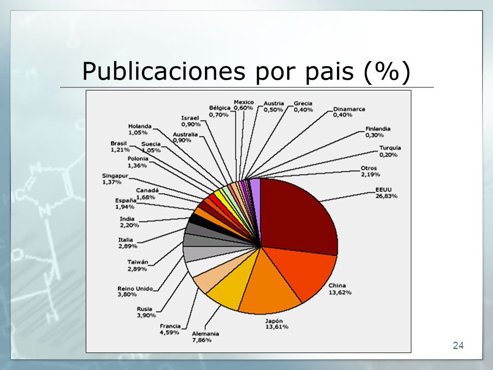 Publicaciones por pais (%)