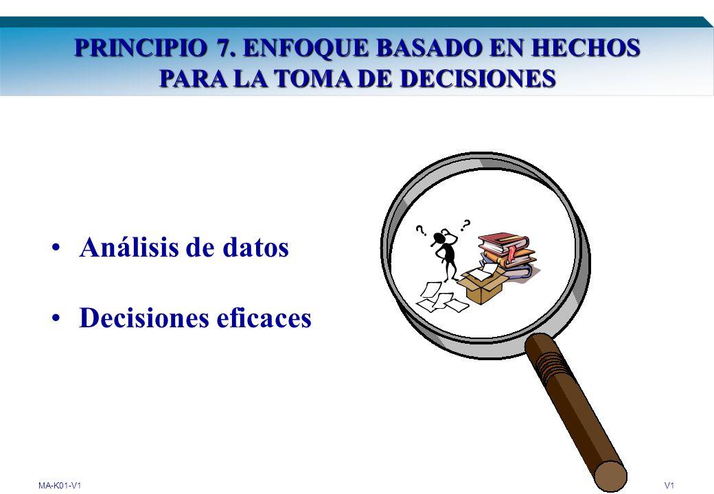 PRINCIPIO 7. ENFOQUE BASADO EN HECHOS PARA LA TOMA DE DECISIONES