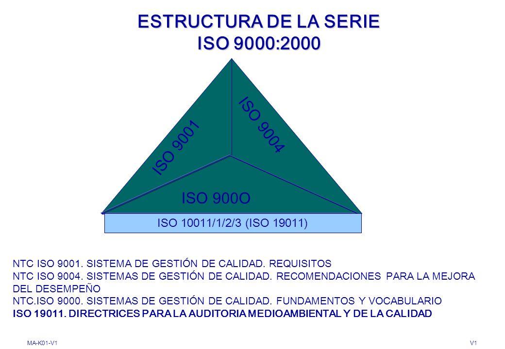 ESTRUCTURA DE LA SERIE ISO 9000:2000