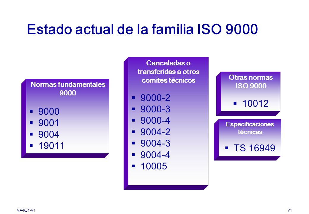 Estado actual de la familia ISO 9000