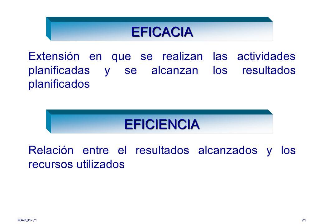 EFICACIA Extensión en que se realizan las actividades planificadas y se alcanzan los resultados planificados.