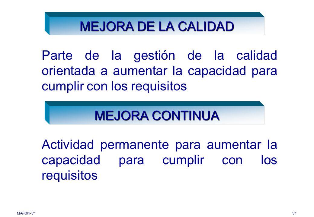 MEJORA DE LA CALIDAD Parte de la gestión de la calidad orientada a aumentar la capacidad para cumplir con los requisitos.