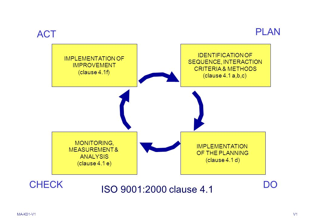 PLAN ACT CHECK DO ISO 9001:2000 clause 4.1 IDENTIFICATION OF