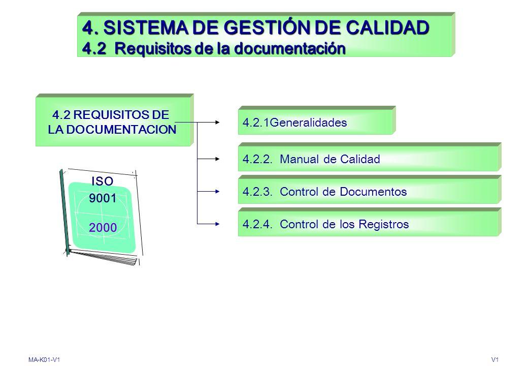 4. SISTEMA DE GESTIÓN DE CALIDAD 4.2 Requisitos de la documentación