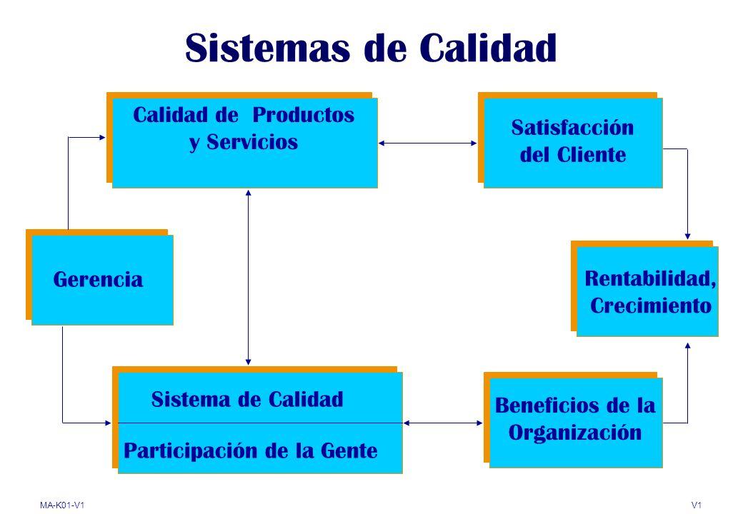 Sistemas de Calidad Calidad de Productos y Servicios