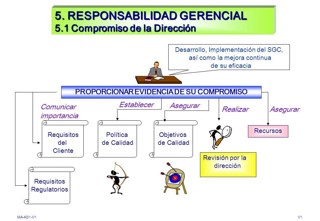 5. RESPONSABILIDAD GERENCIAL 5.1 Compromiso de la Dirección