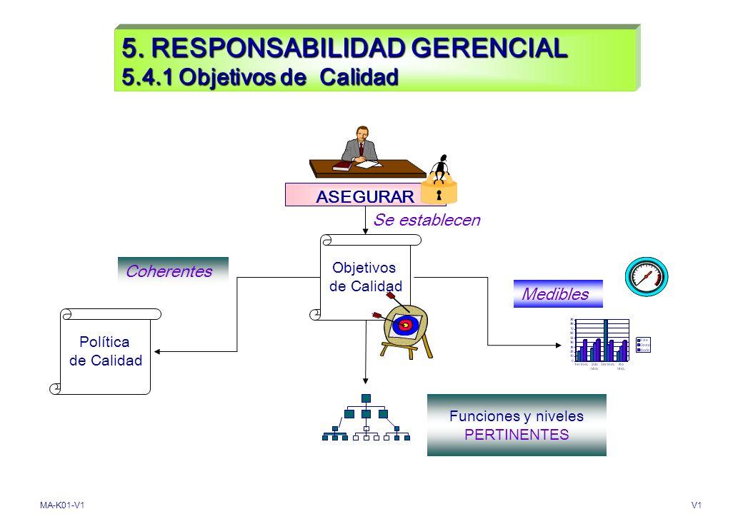 5. RESPONSABILIDAD GERENCIAL 5.4.1 Objetivos de Calidad