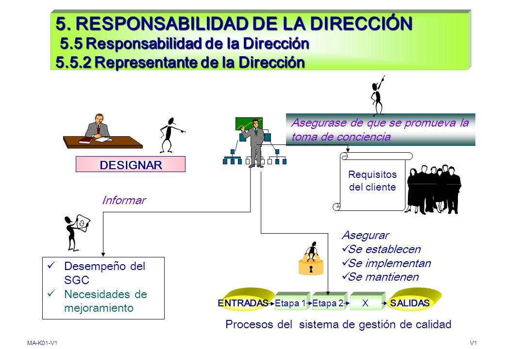 Procesos del sistema de gestión de calidad