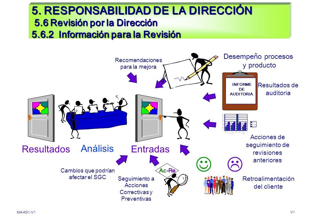 5. RESPONSABILIDAD DE LA DIRECCIÓN 5. 6 Revisión por la Dirección 5. 6