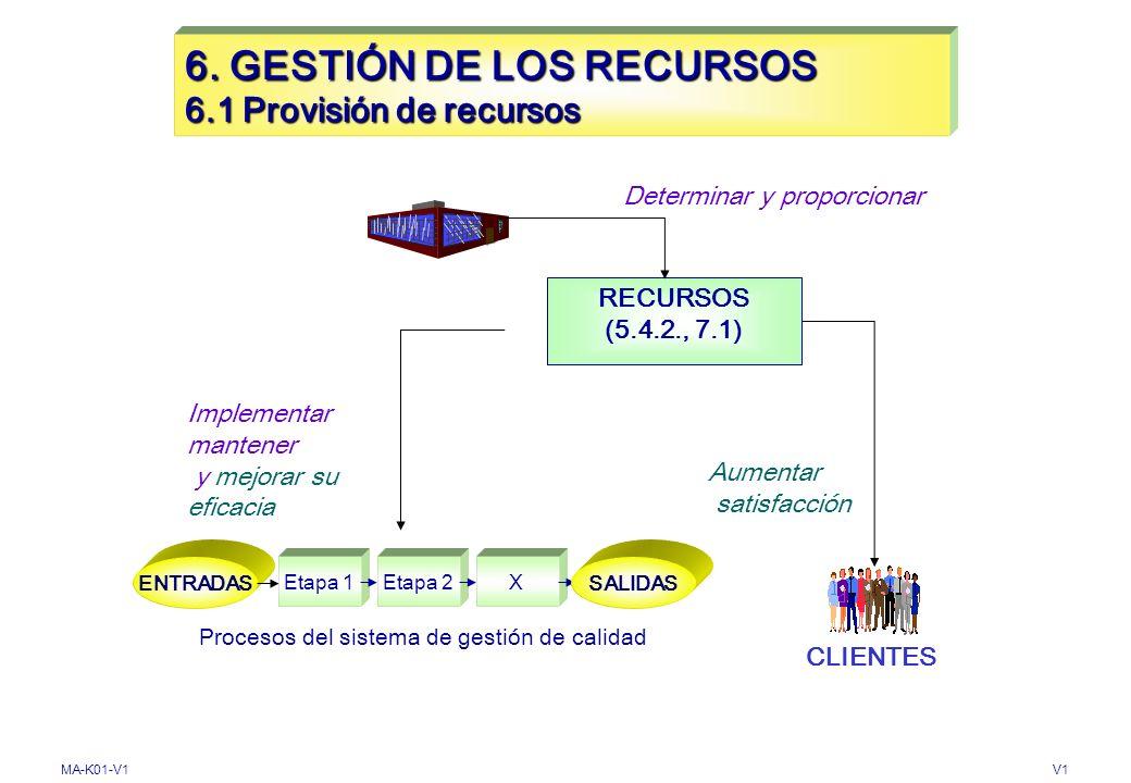 6. GESTIÓN DE LOS RECURSOS 6.1 Provisión de recursos