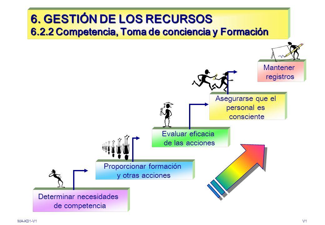 6. GESTIÓN DE LOS RECURSOS 6. 2