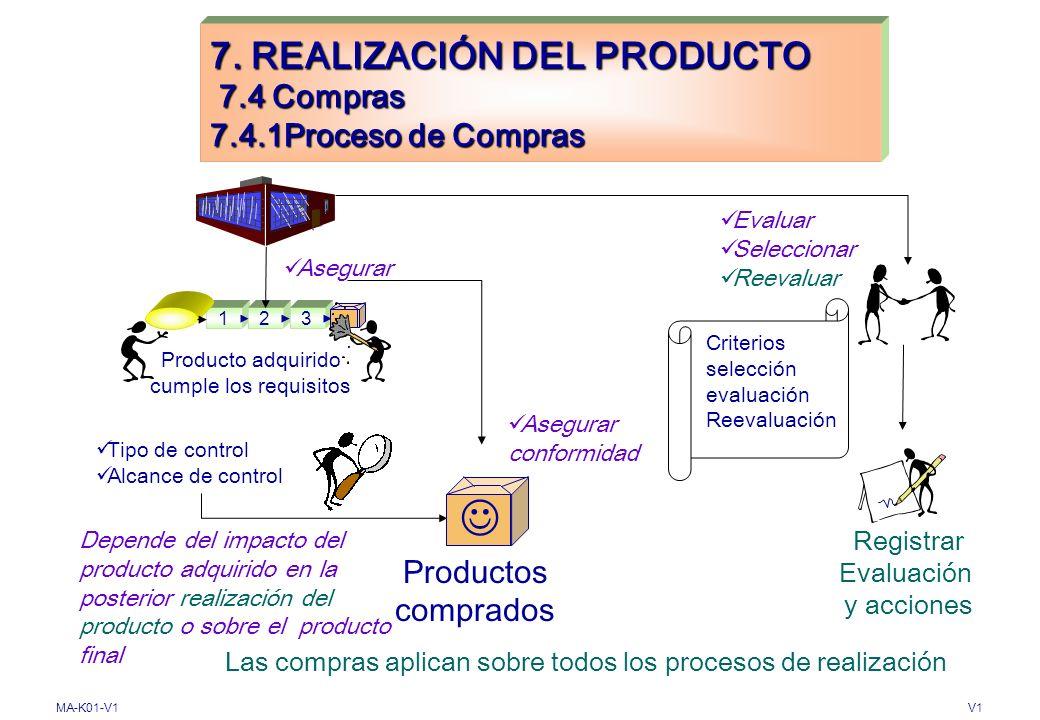 7. REALIZACIÓN DEL PRODUCTO 7.4 Compras 7.4.1Proceso de Compras