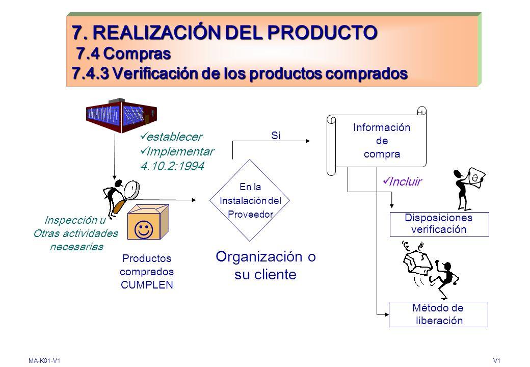 7. REALIZACIÓN DEL PRODUCTO 7. 4 Compras 7. 4
