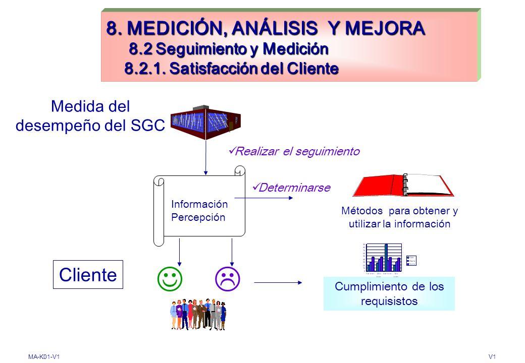 8. MEDICIÓN, ANÁLISIS Y MEJORA 8. 2 Seguimiento y Medición 8. 2. 1