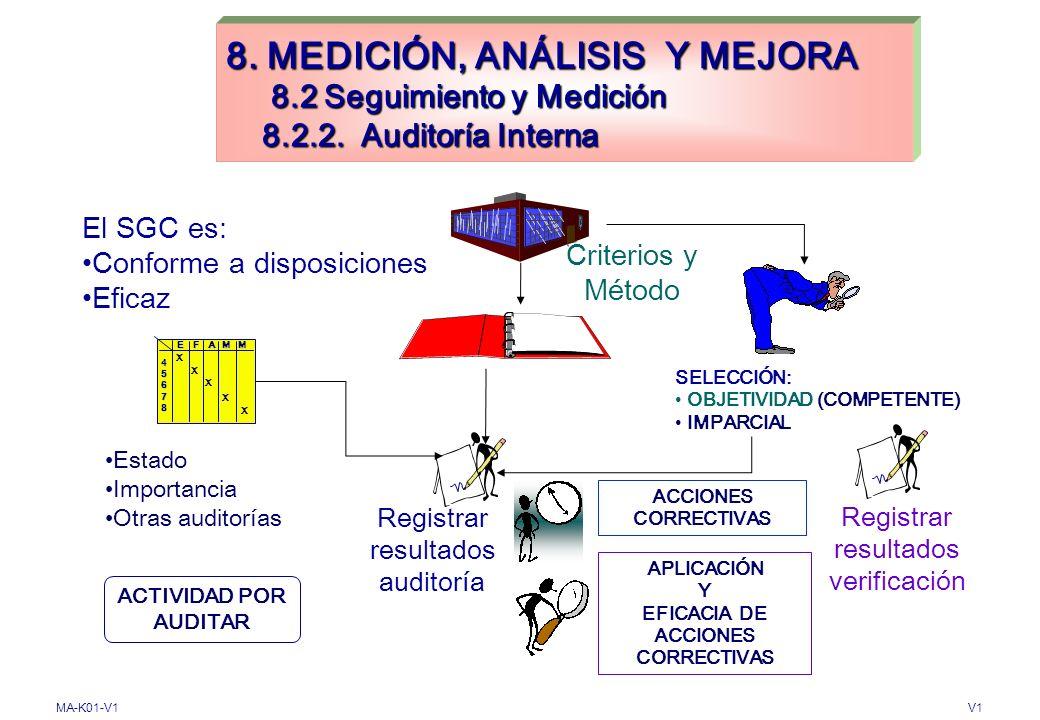 EFICACIA DE ACCIONES CORRECTIVAS