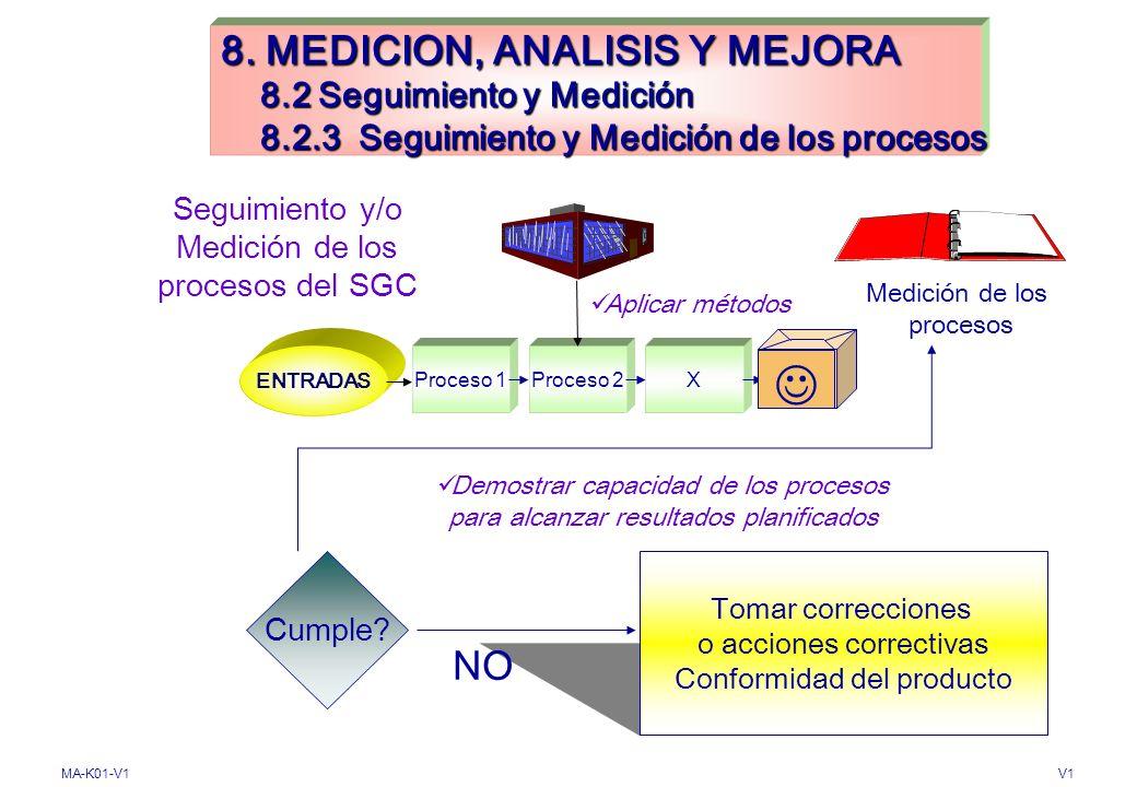 8. MEDICION, ANALISIS Y MEJORA 8. 2 Seguimiento y Medición 8. 2
