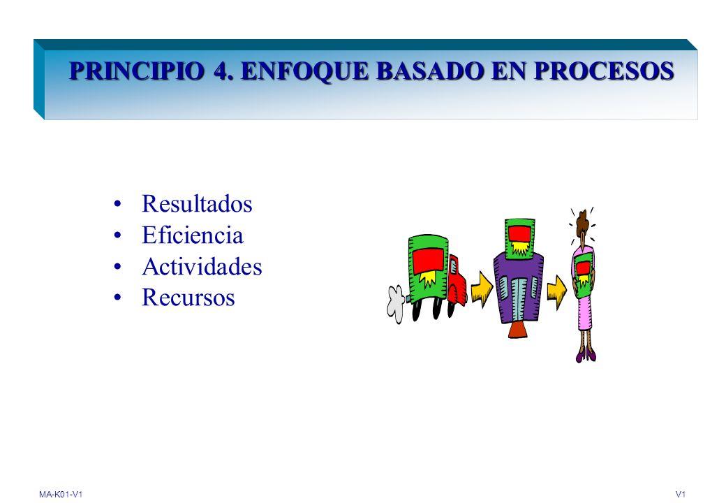 PRINCIPIO 4. ENFOQUE BASADO EN PROCESOS