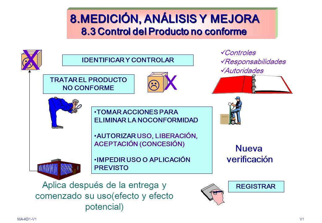8.MEDICIÓN, ANÁLISIS Y MEJORA 8.3 Control del Producto no conforme