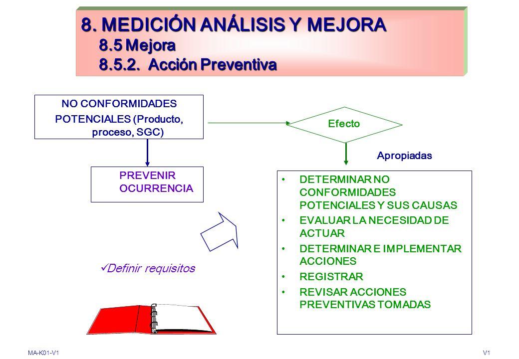 8. MEDICIÓN ANÁLISIS Y MEJORA 8.5 Mejora 8.5.2. Acción Preventiva