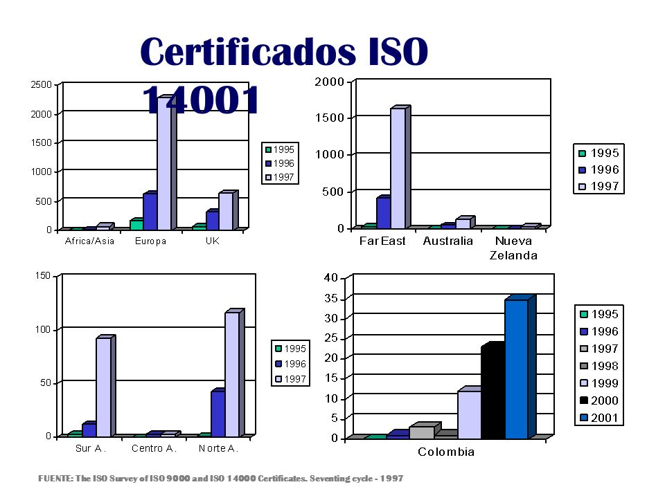 Certificados ISO 14001FUENTE: The ISO Survey of ISO 9000 and ISO 14000 Certificates.