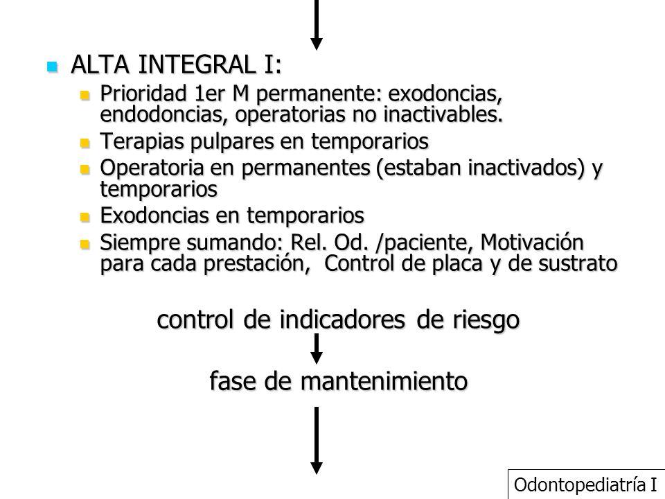control de indicadores de riesgo