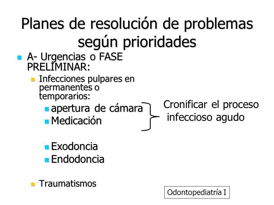 Planes de resolución de problemas según prioridades