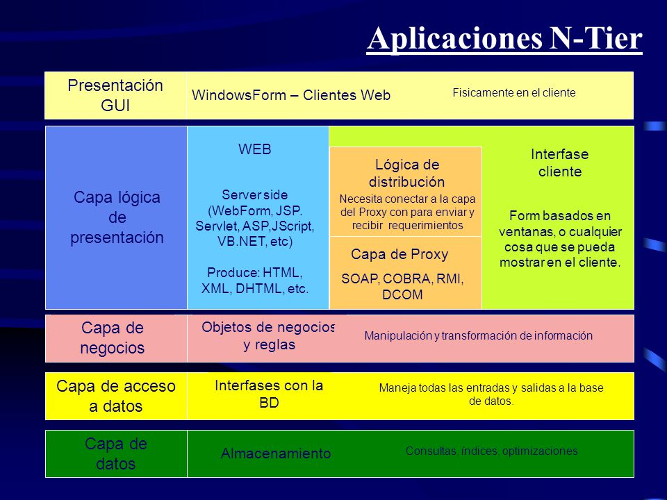 Aplicaciones N-Tier Presentación GUI Capa lógica de presentación