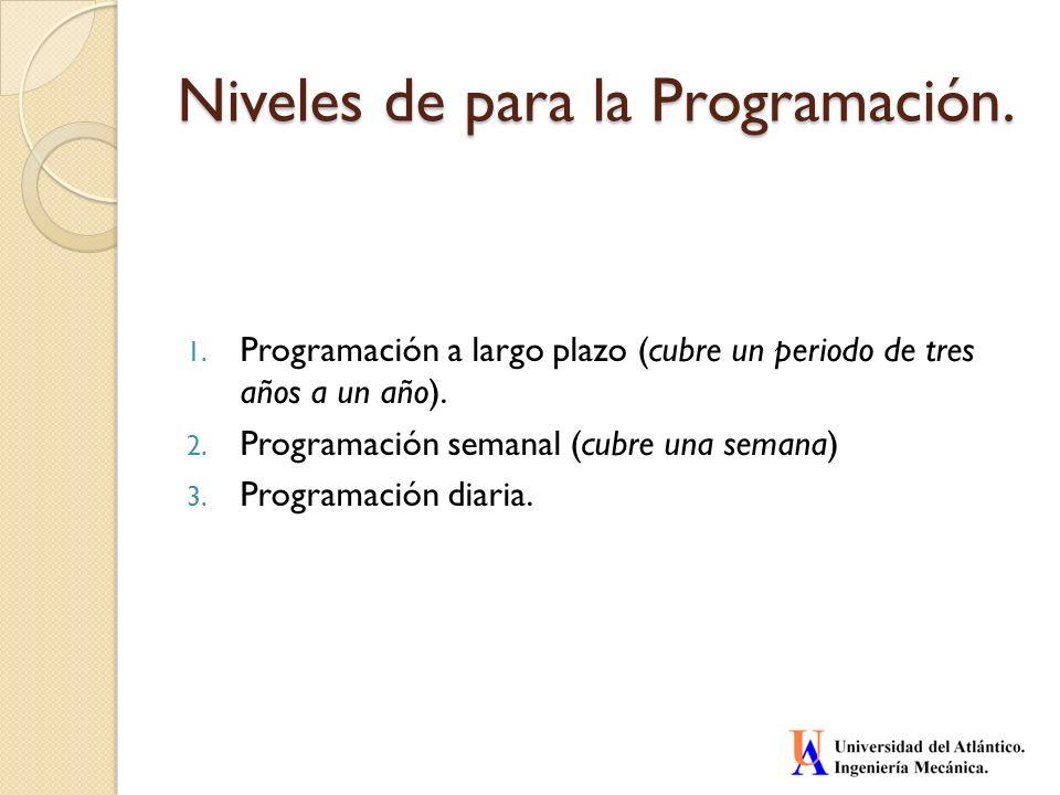 Niveles de para la Programación.