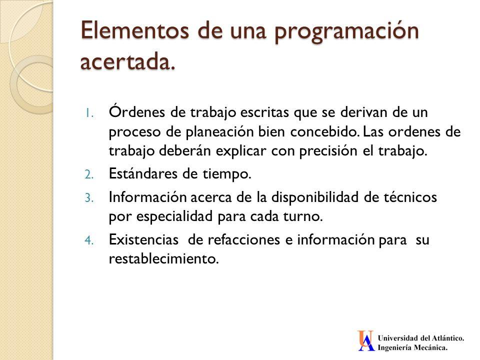 Elementos de una programación acertada.