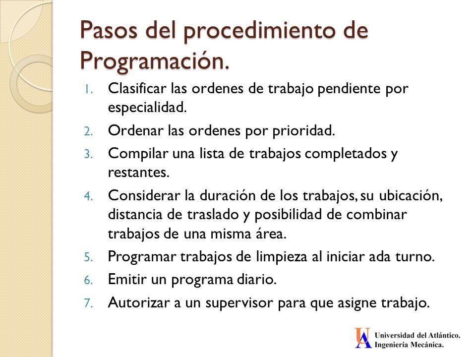 Pasos del procedimiento de Programación.