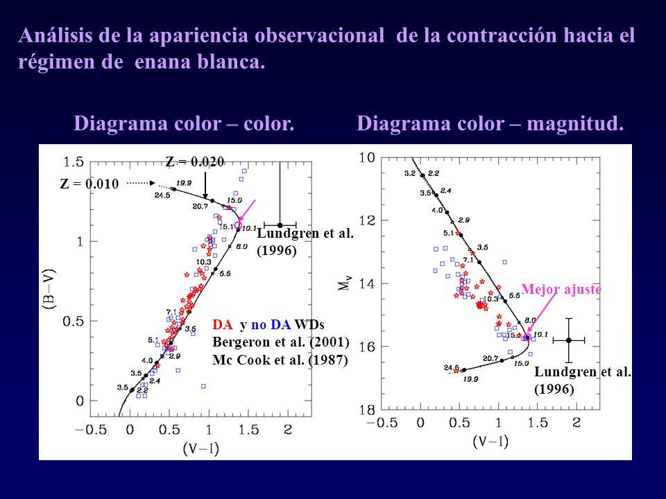 Diagrama color – magnitud.