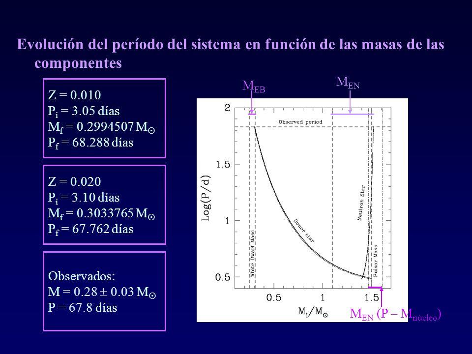 Evolución del período del sistema en función de las masas de las componentes