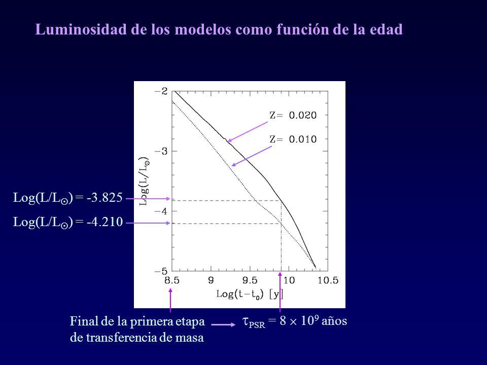 Luminosidad de los modelos como función de la edad