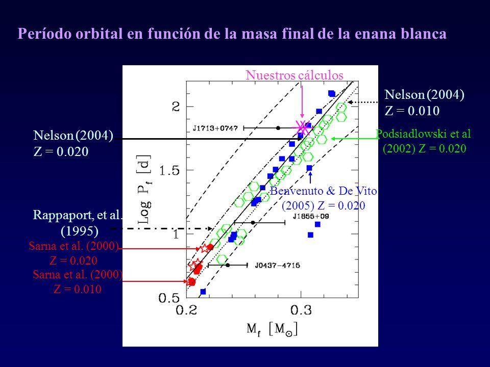 Período orbital en función de la masa final de la enana blanca