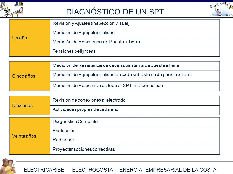 DIAGNÓSTICO DE UN SPT Un año Revisión y Ajustes (Inspección Visual)