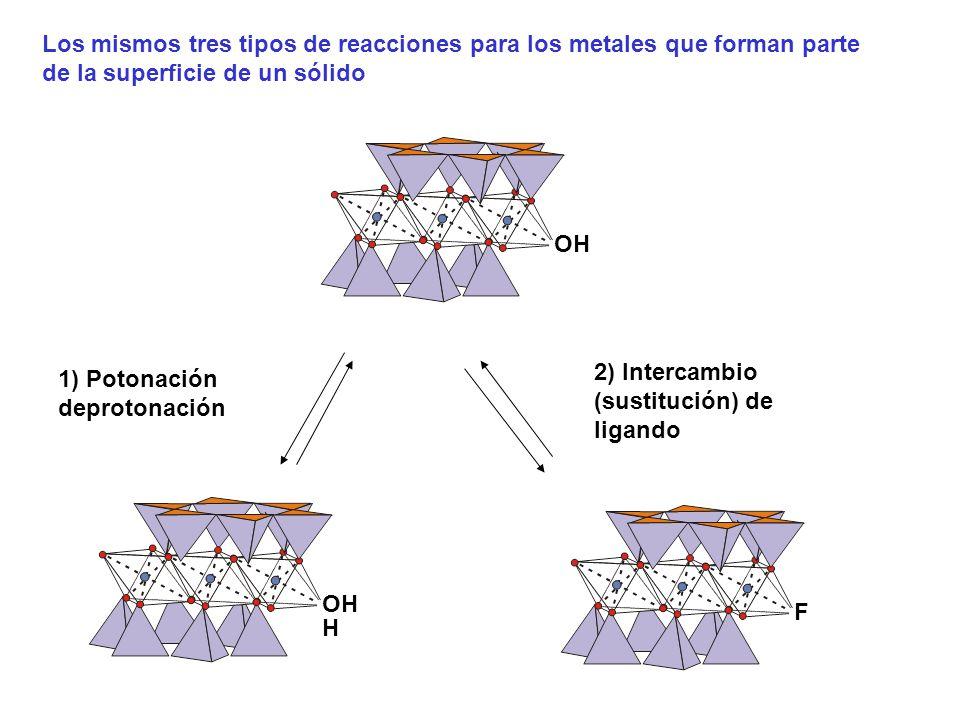 Los mismos tres tipos de reacciones para los metales que forman parte de la superficie de un sólido