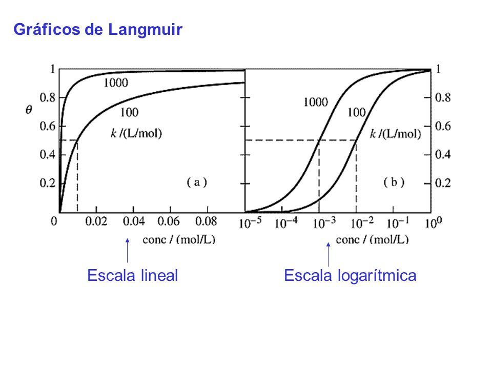 Gráficos de Langmuir Escala lineal Escala logarítmica