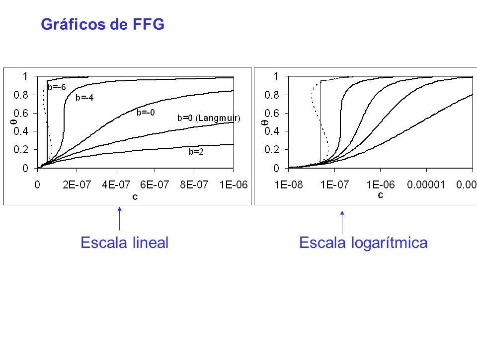 Gráficos de FFG Escala lineal Escala logarítmica
