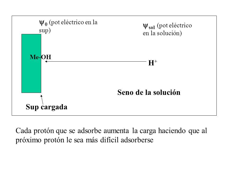 0 (pot eléctrico en la sup) sol (pot eléctrico en la solución)