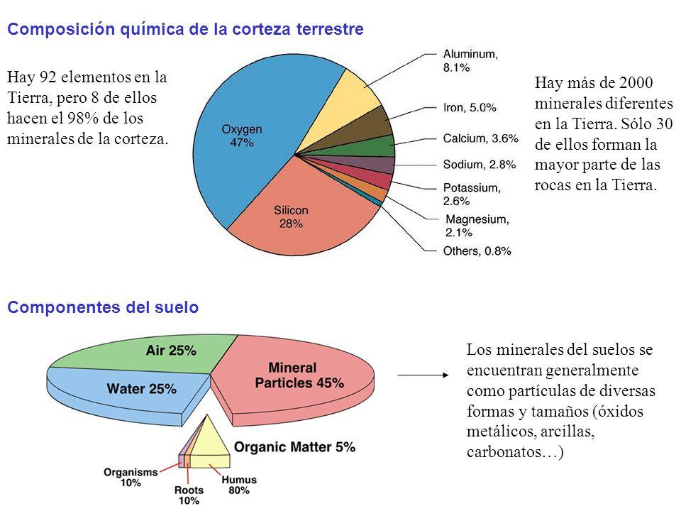 Composición química de la corteza terrestre