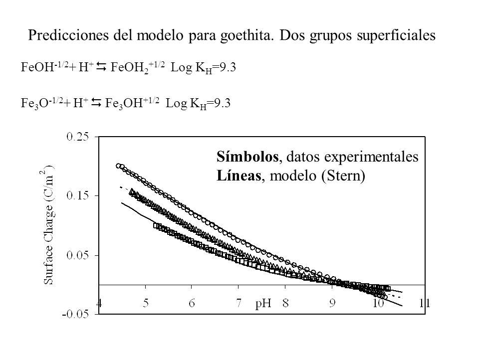 Predicciones del modelo para goethita. Dos grupos superficiales
