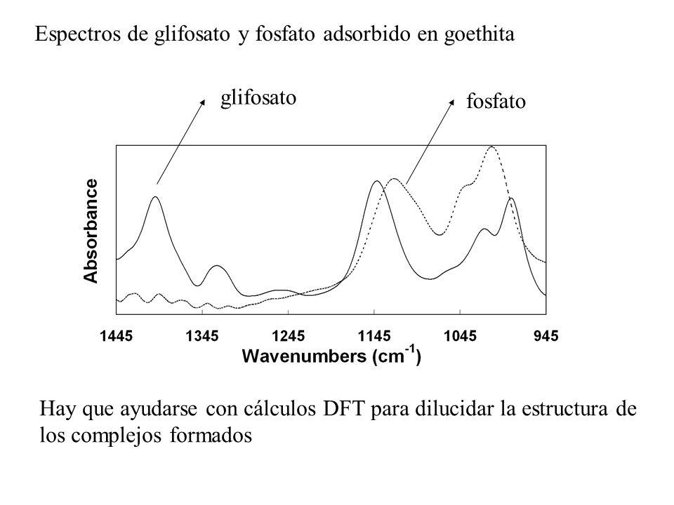 Espectros de glifosato y fosfato adsorbido en goethita